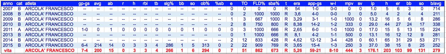 arcola' francesco stat vita 1999-2015