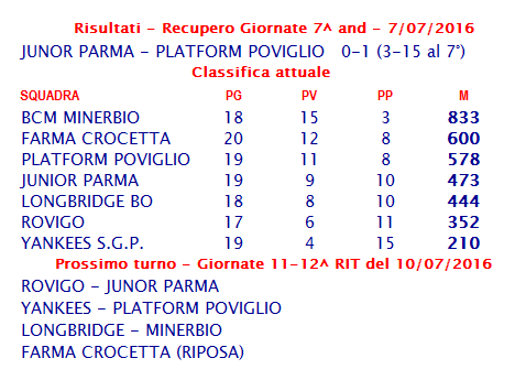 risultati e classifica serie b 20160707