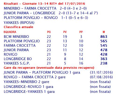 risultati e classifica serie b 20160717
